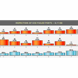 Chart Graph Timeline